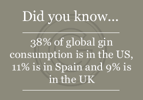 38% of global gin consumption is in the US, 11% is in Spain and 9% is in the UK